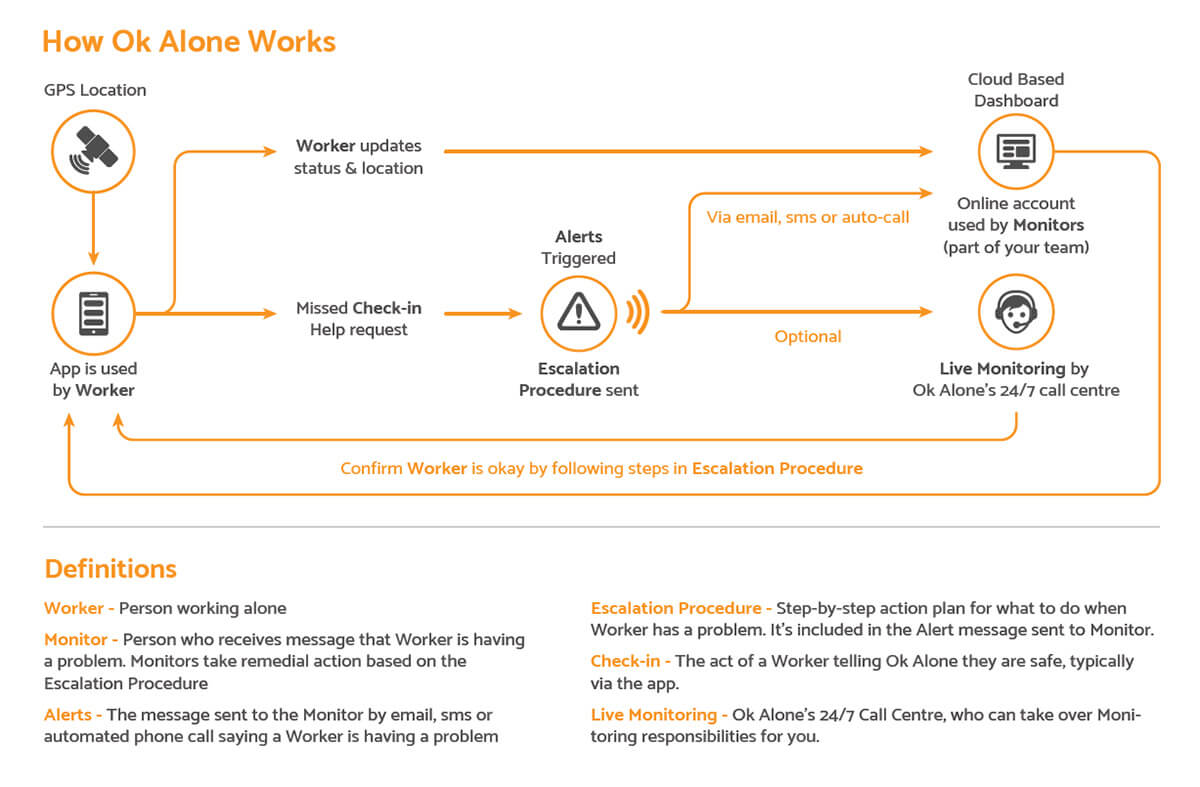 How the Ok Alone lone worker monitoring system works