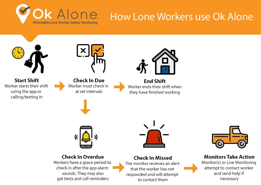 How Lone Workers Use Ok Alone
