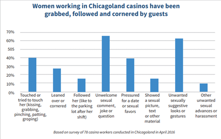 Graph showing Women working in Chicagoland casinos have been grabbed, followed and cornered by guests