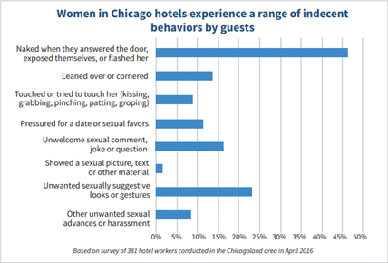 Graph showing Women in Chicago hotels experience a range of indecent behaviors by guests