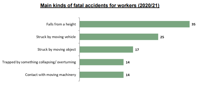 can a man down alarm help the main kinds of fatal accidents for workers